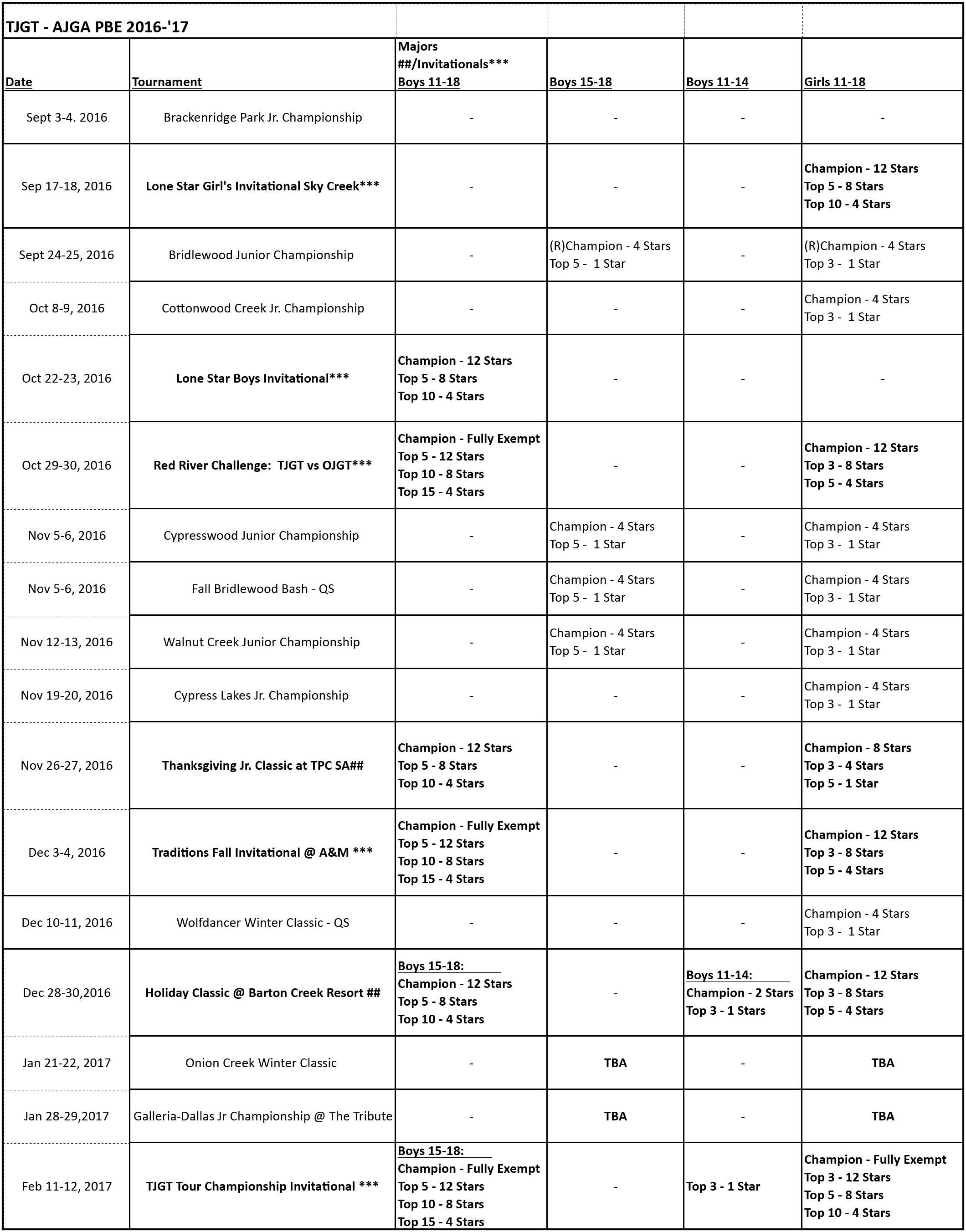 TJGT - AJGA PBE chart 2015-16 TJGT PBE 2015-'16